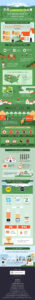 Fort Collins Reasons to live infographic   Jolly Homes Team at Resident Realty
